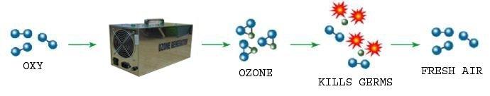 Hình ảnh máy ozone khử mùi hoạt động
